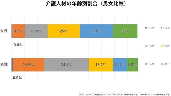 介護人材の年齢別割合(男女比較)
