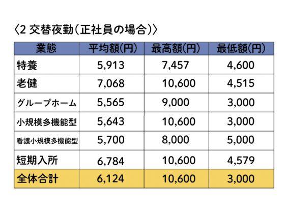 2交替夜勤(正社員の場合)の給与グラフ